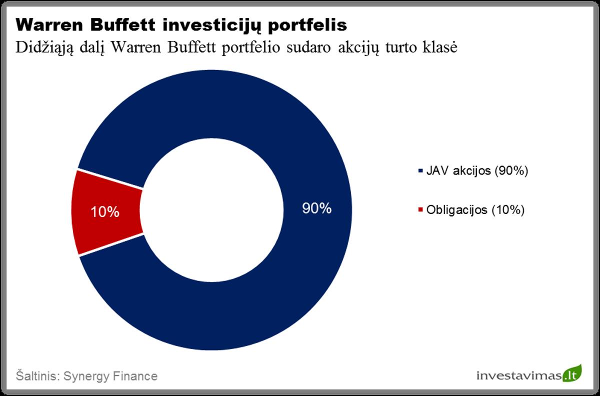 diversifikuoto investavimo strategijos apibrėžimas)