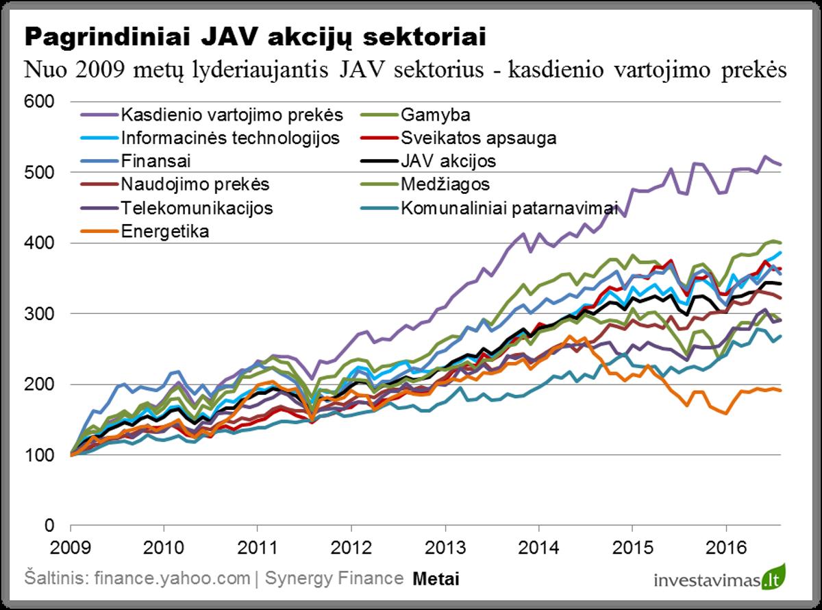 pagrindiniai-jav-akciju-sektoriiai
