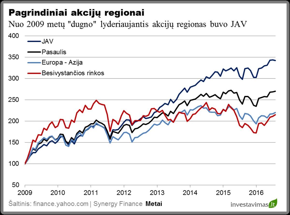 pagrindiniai-akciju-regionai