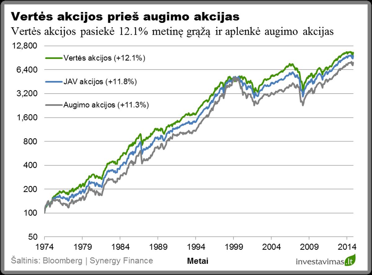 akcijų pasirinkimo metai