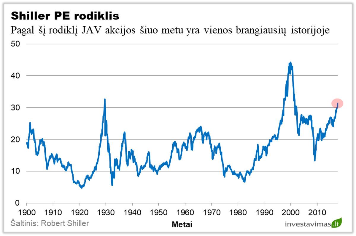 buivolų akcijų rinkos strategija