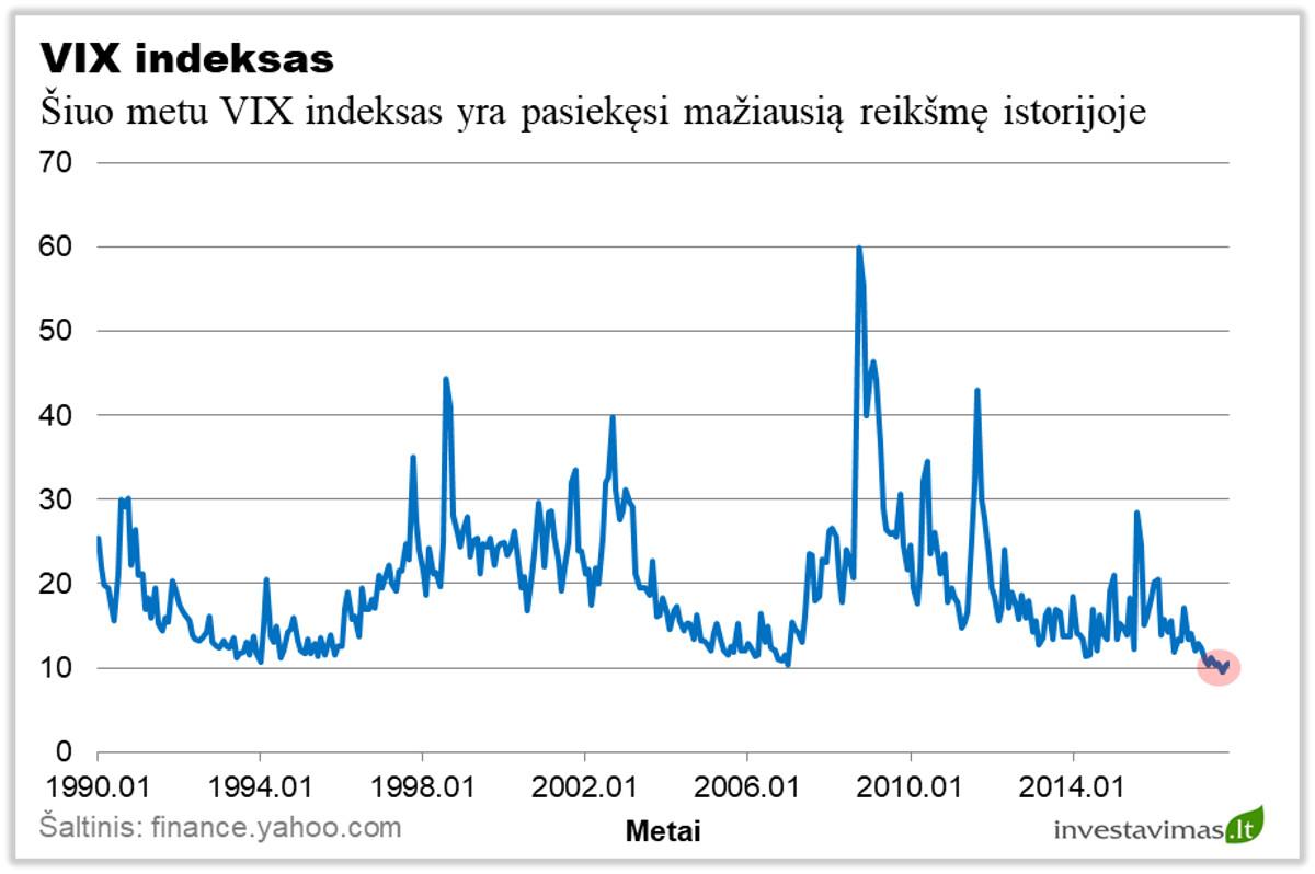 akcijų rinkos investavimo galimybės opciono prekybos sąlygos
