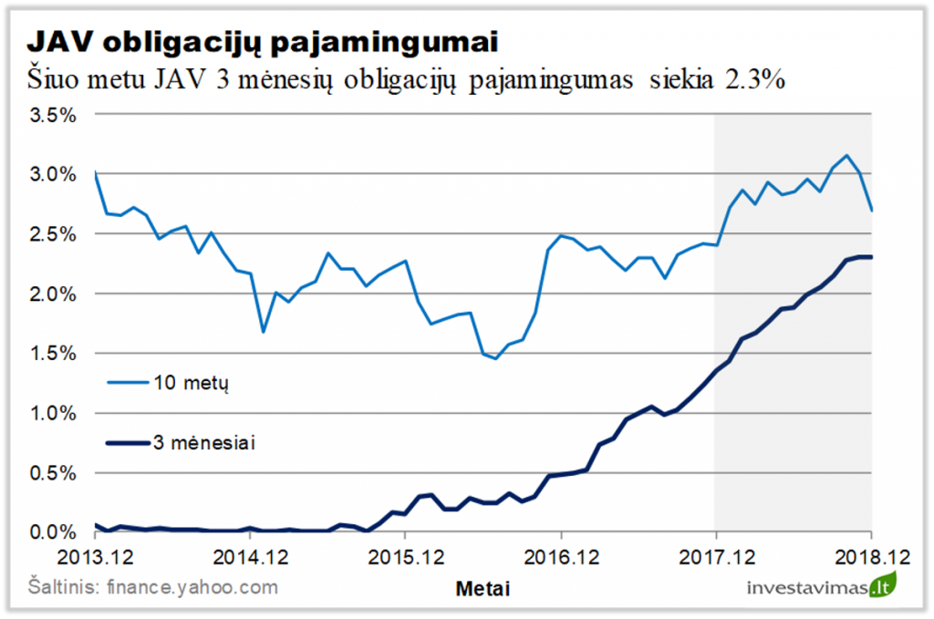 didelio pajamingumo obligacijų prekybos strategijos
