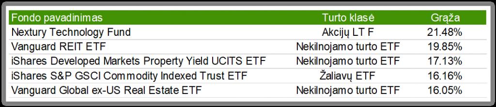 augimo akcijų investicinių fondų pasirinkimo sandoriai