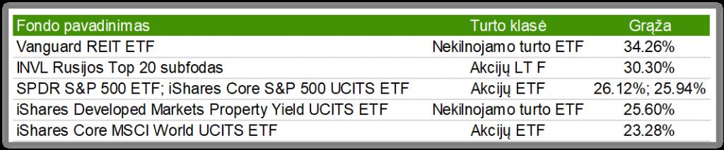 Akcijų pasirinkimo sandorių fondas